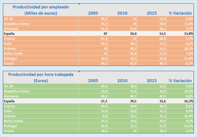 Productividad España Europa