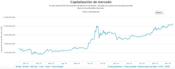Bitcoins volumen de mercado