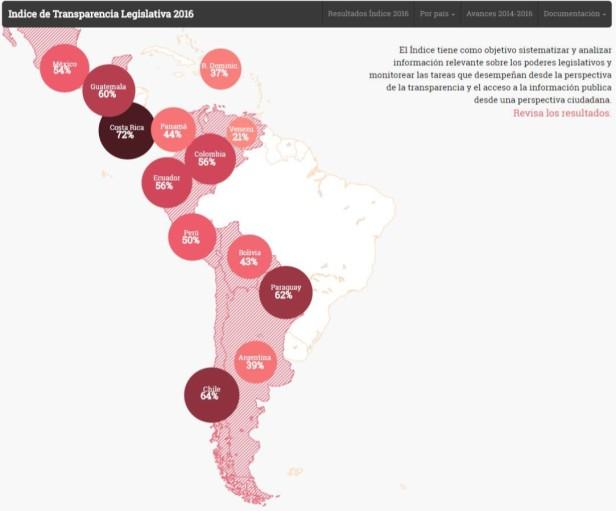 Transparencia Internacional Legislativa Latinoamerica