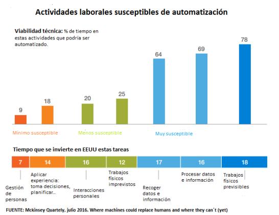 automatización trabajo