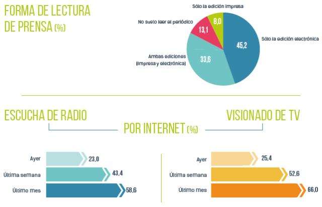 Actualidad Internet
