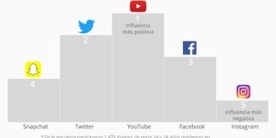 redes sociales y juventud