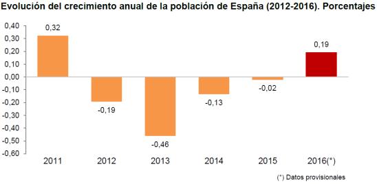 INE-crecimiento anual poblacion