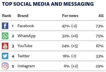 noticias españa redes sociales