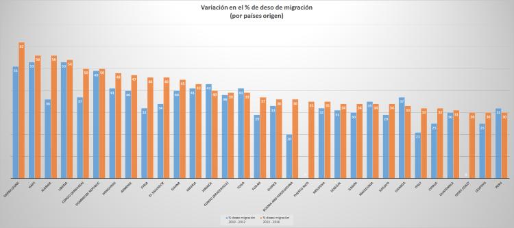 Variación porcentaje migracion