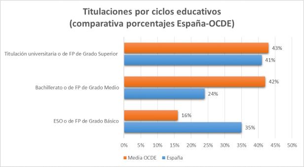 Comparativa Ciclos educativos España-OCDE