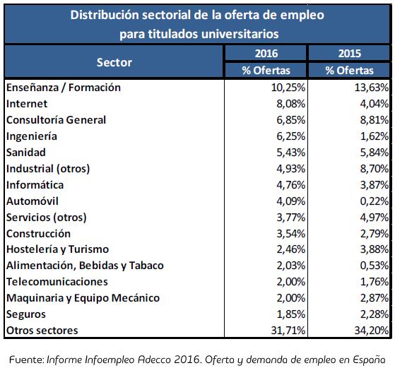 Distribucion por Sectores