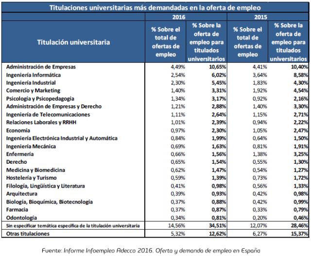 Titulaciones Universitarias