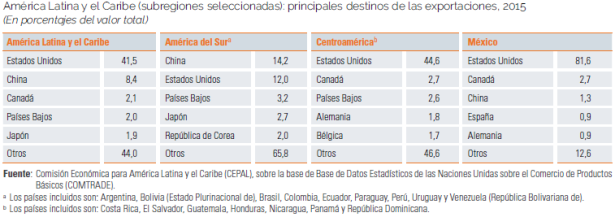 Exportaciones Latinoamerica