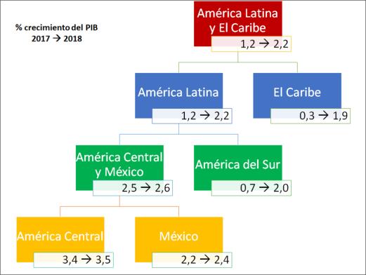 Evolucion-PIB-Latinoamerica-Caribe-2017-2018