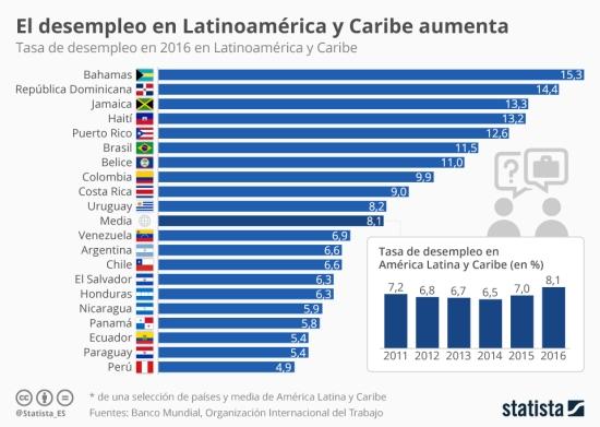 Desempleo latinoamérica y caribe