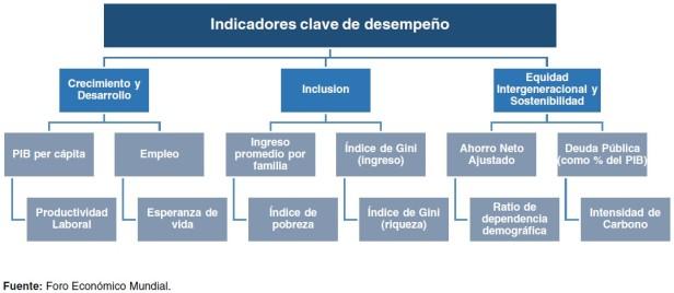 Indice de desempeño inclusivo IDI