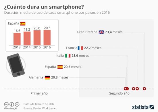 duración smartphone
