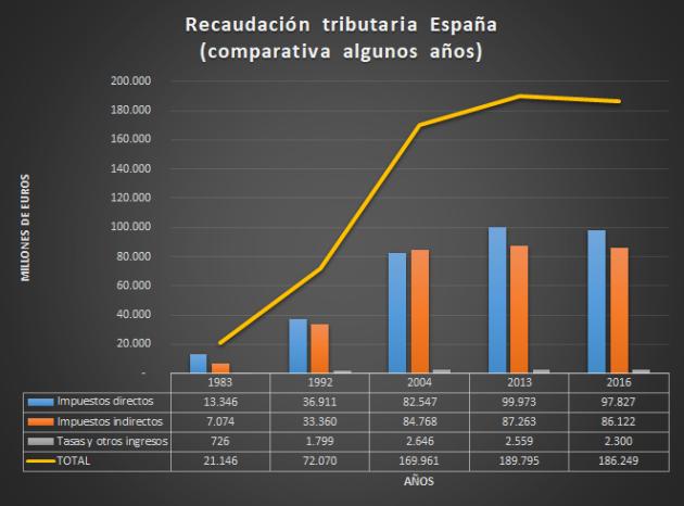 Recaudación tributaria España - Euros
