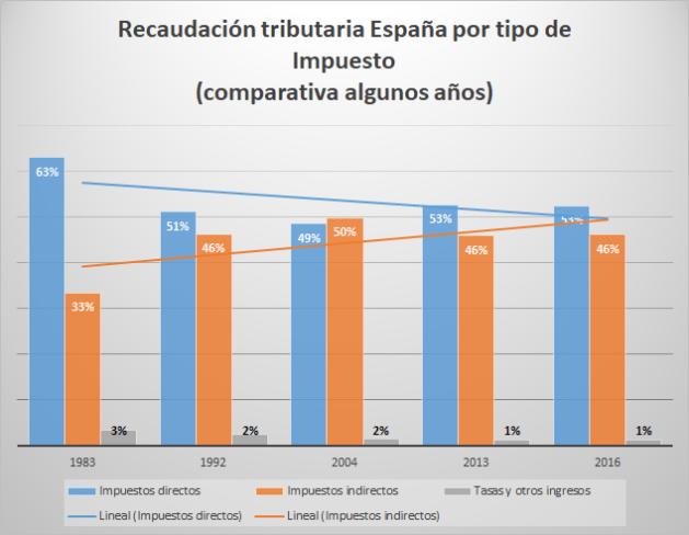 Recaudación tributaria España - porcentaje