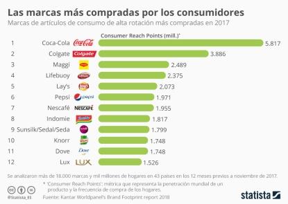 Marcas más consumidas en el mundo