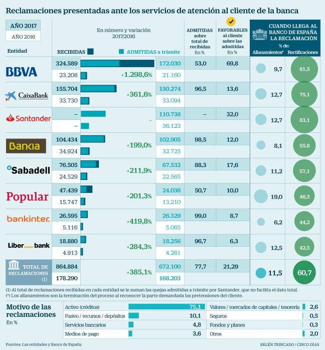 Reclamaciones banca España