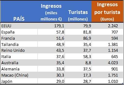 INGRESOS POR TURISTA 2017