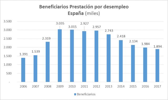 Beneficiarios Prestacion Desempleo España