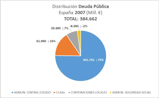 Distribucion Deuda Publica 2007 España