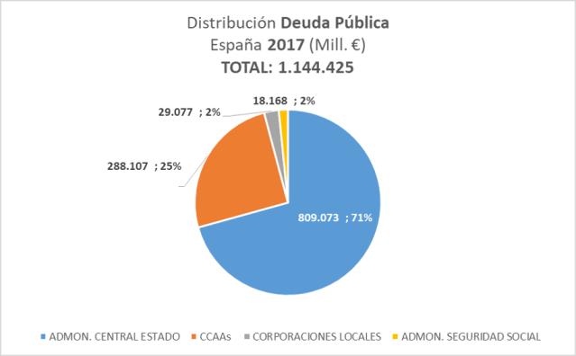 Distribucion Deuda Publica España 2017