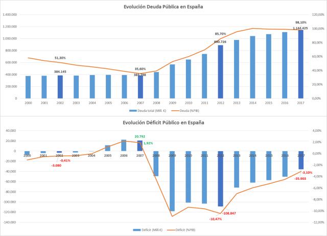Evolucion Deuda y Deficit en España