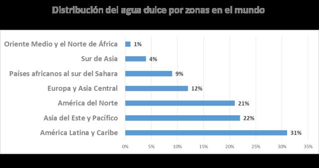 Distribución del agua dulce en el mundo