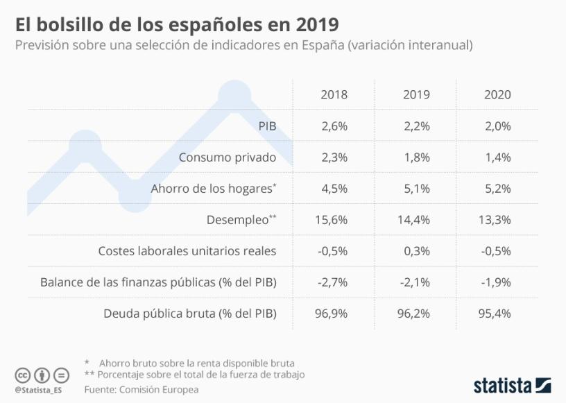 El bolsillo de los españoles en 2019