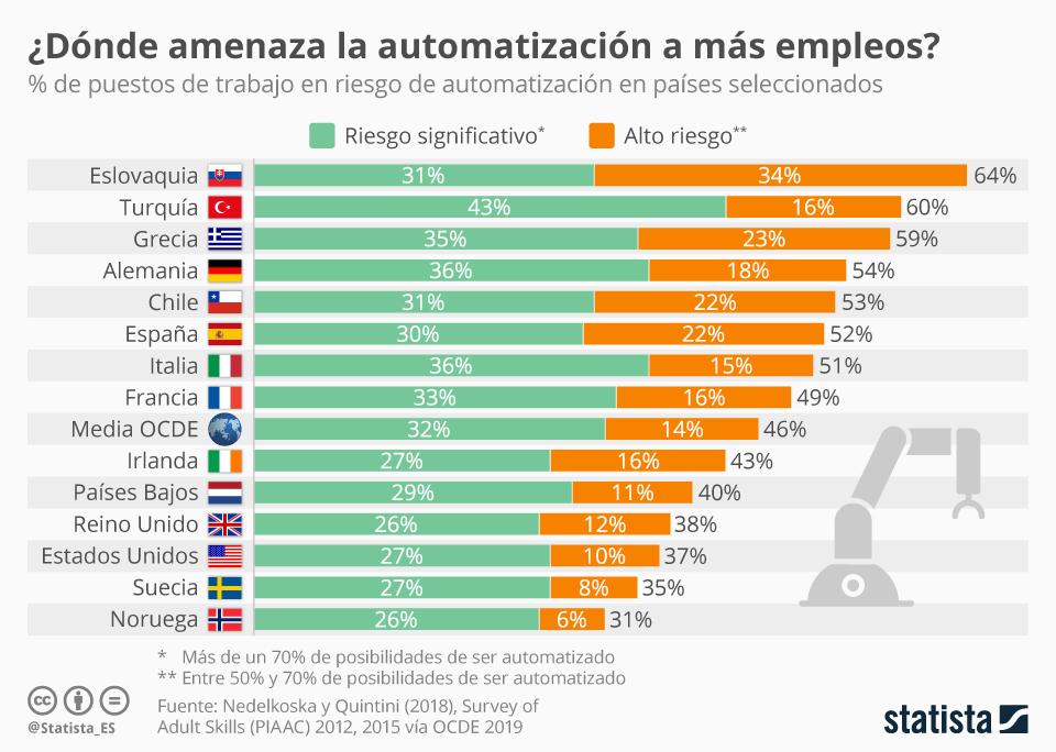 Automatización puestos de trabajo