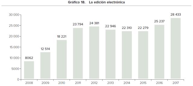 Edicion electronica en España 2017