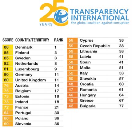Ranking IPCorrupción2018