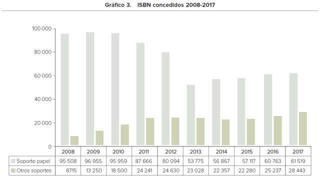 ISBN concedidos en España en 2017