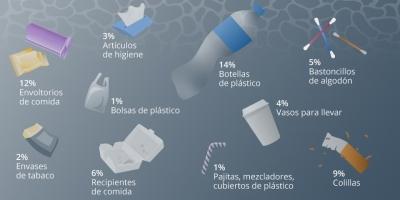 Ríos y plástico Europa