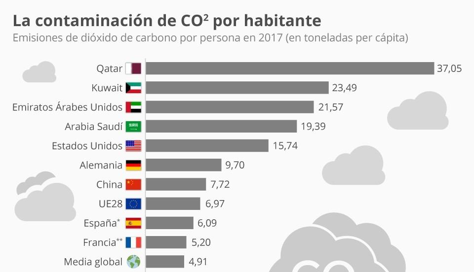 CO2 por habitante-editada
