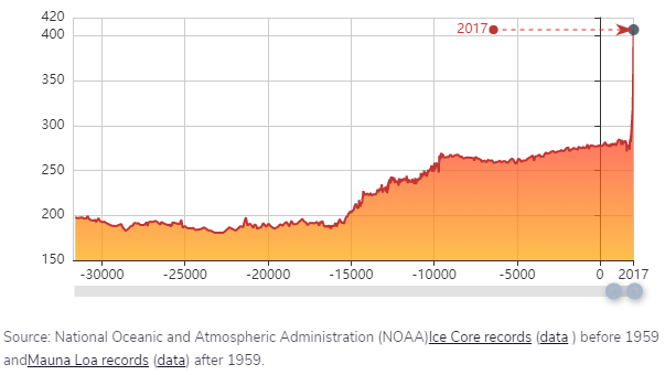 CO2 ppm hace 30000 años