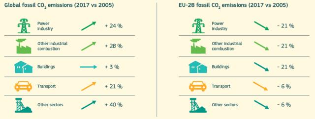 Emisiones CO2 mundo-EU28