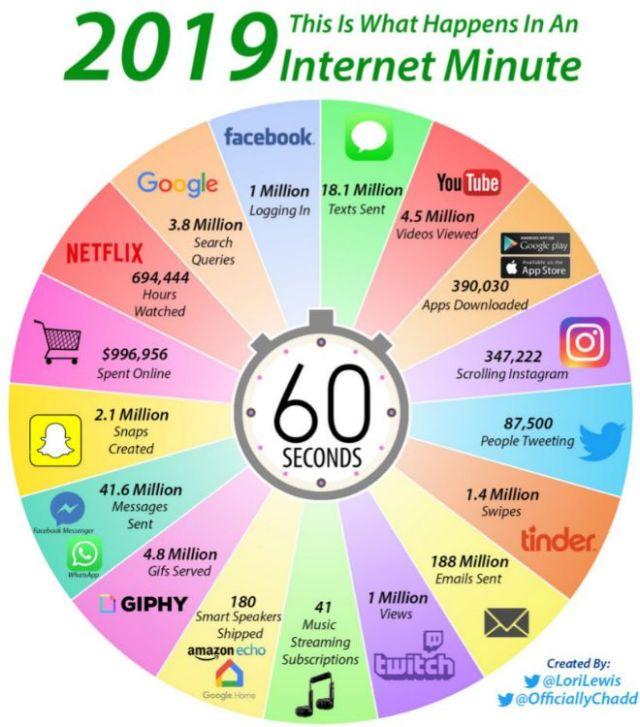 Internet en un minuto 2019