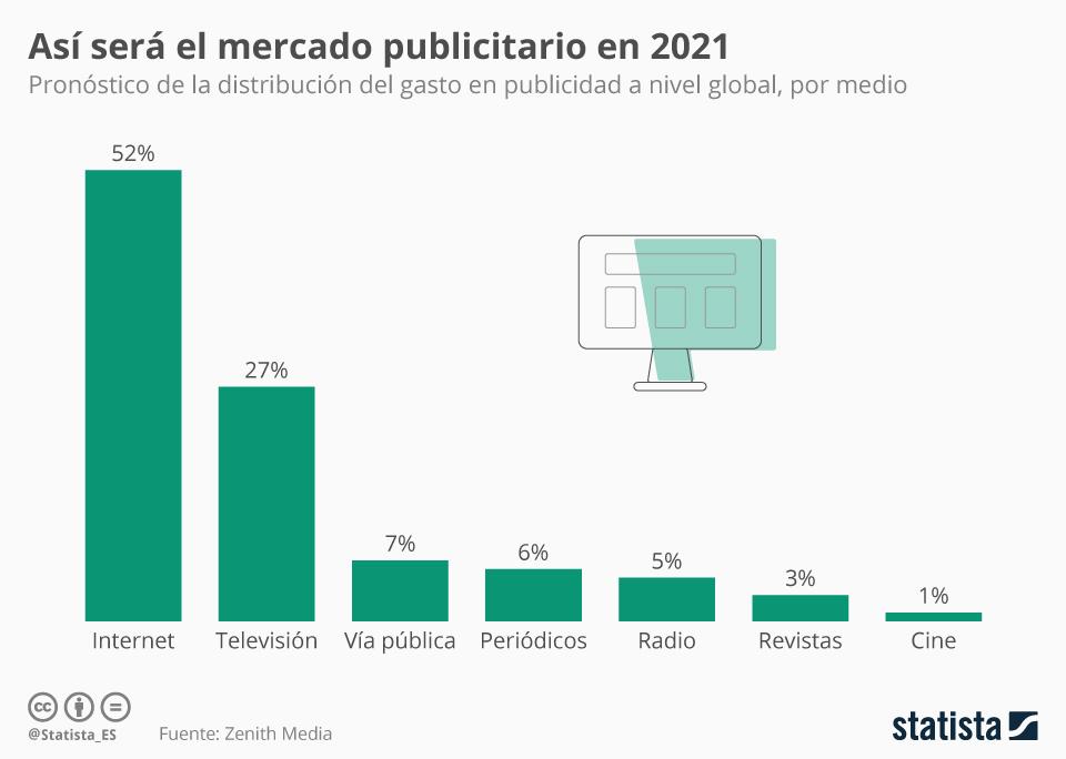 Publicidad en Internet 2021