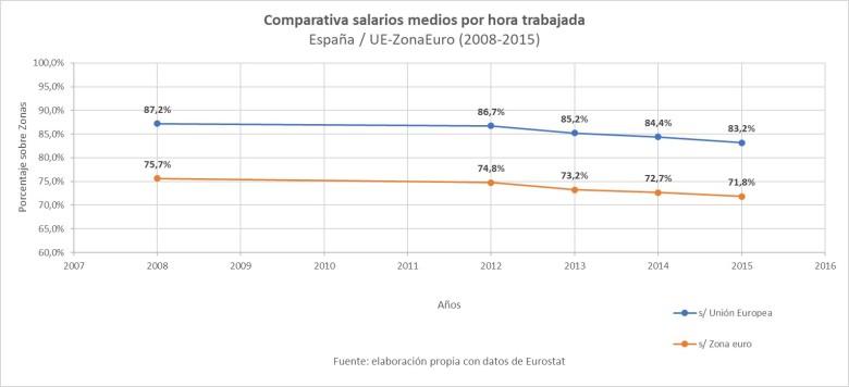 Comparativa salarios medios por hora trabajada UE