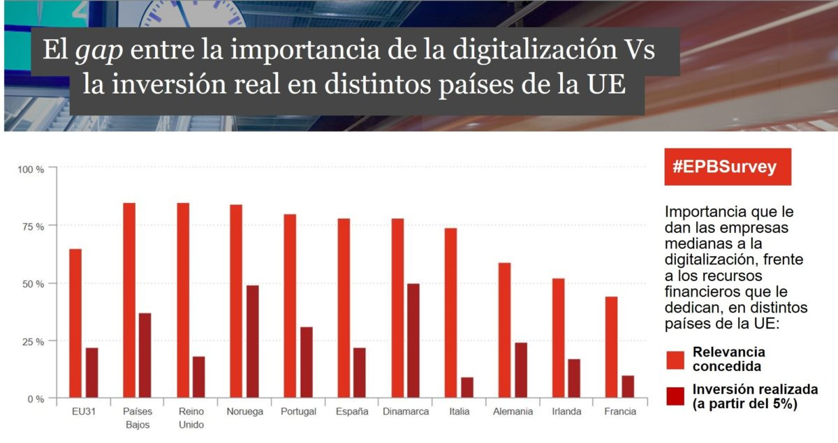 Estadisticas inversion digital pwc