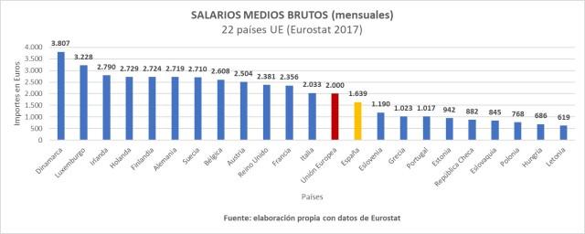 Salarios medios brutos UE