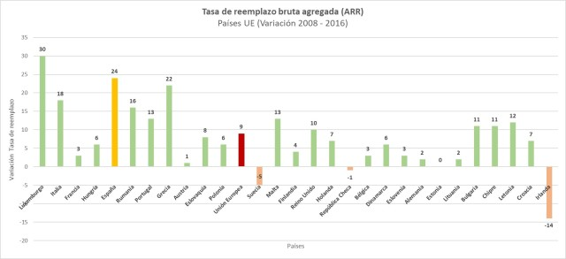 Tasa ARR variacion 2008-2016