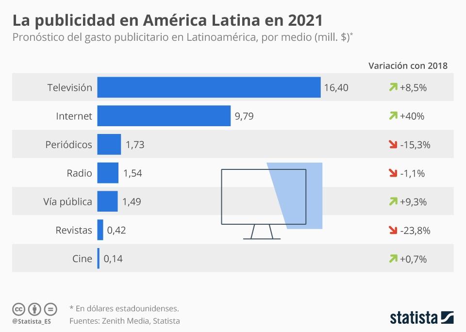 Inversión en Publicidad América Latina 2021
