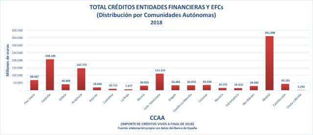 Creditos por CCAA 2018 España