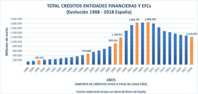 Evolucion Creditos 1988-2018 España