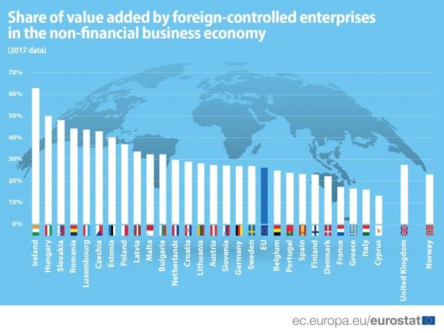Empresas extranjeras en la UE