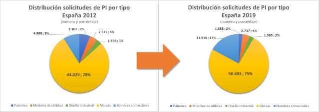 Evolución Propiedad Industrial España 2012-2019 -2