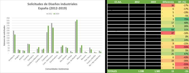 Solicitudes de Diseños industriales España 2012-2019