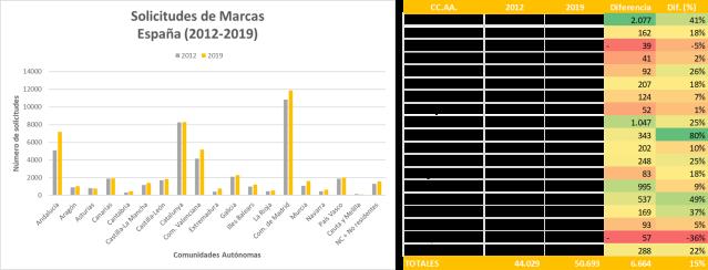 Solicitudes de Marcas España 2012-2019