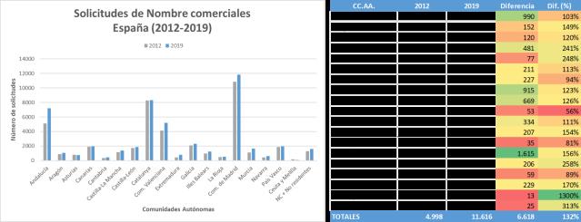 Solicitudes de Nombres comerciales España 2012-2019
